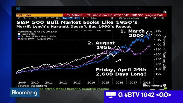 Unloved Bull Market Celebrates Historic Milestone