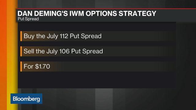 Options Insight: Investing in iShares Russell 2000 ETF