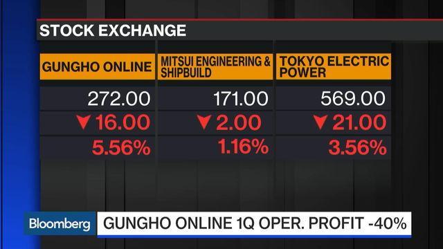 Stock Exchange: Top Asia Equities Movers