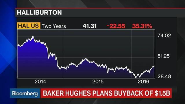 Baker Hughes Looks Past Halliburton Deal With Buyback