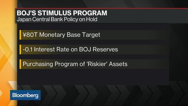 The Impact From the Bank of Japan's Negative Rates