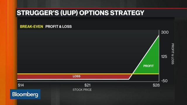 Options Insight: Is the Dollar Gaining Strength?