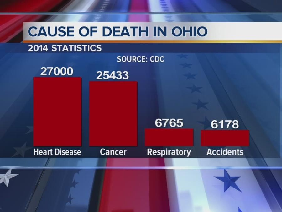 PolitiFact: Portman says OD's are No. 1 cause of death in Ohio -- Half True