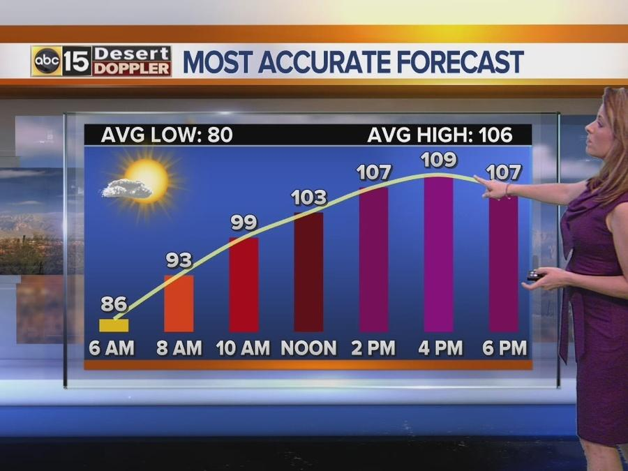 FORECAST: Hot weekend, storm chances for some