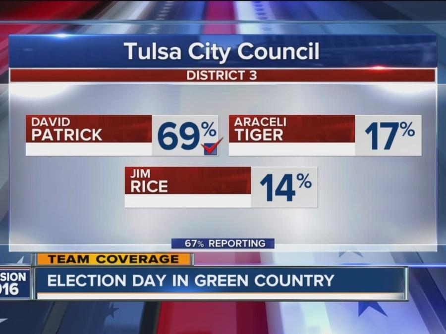 Tulsa City Council Election Results
