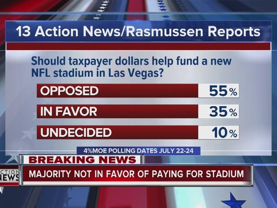 KTNV/RASMUSSEN POLL: Voters opposed to putting taxpayer money up on potential Raiders stadium