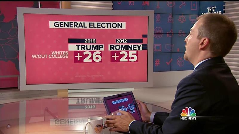 Trump's Trails Romney's 2012 Numbers With White Voters