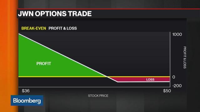 Options Insight: How to Trade Nordstrom
