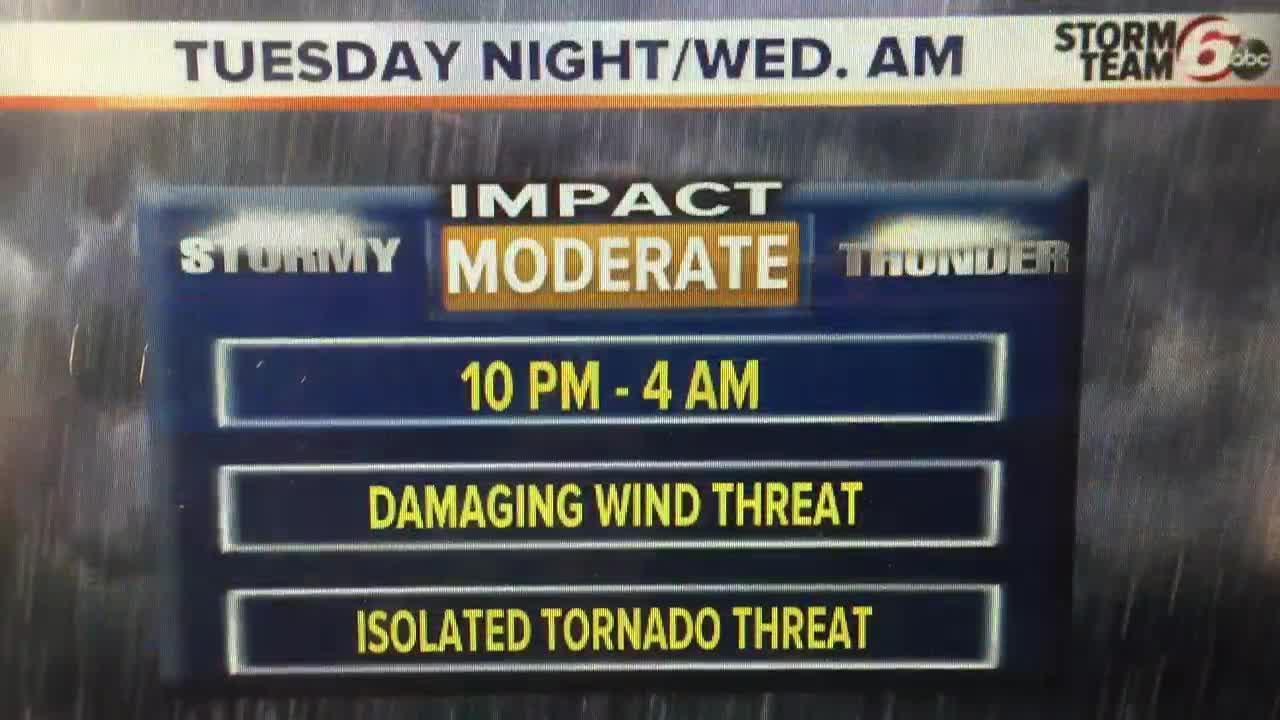 Storm timing & threats