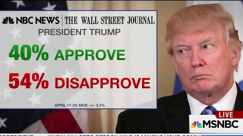 Trump's approval slips to record lows