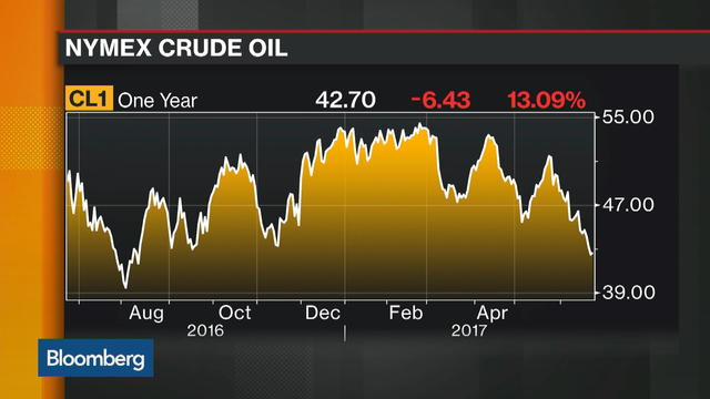 AllianzGI's McKinney Sees Equities Escape Low Oil Prices
