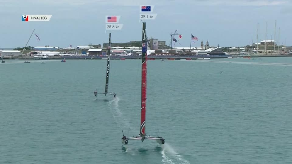Oracle gets on board with win but Emirates leads America's Cup final 4-1 after split of day's two races