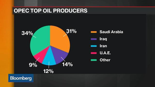 BofA's Blanch Says OPEC Is Boxed Up With Few Options