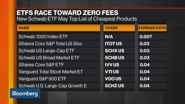 Schwab's New Filing May Kick Off ETFs' No-Fee Future