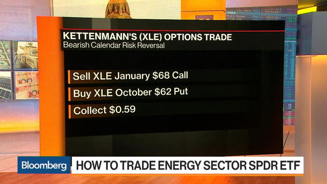 How to Trade the Energy Sector SPDR ETF