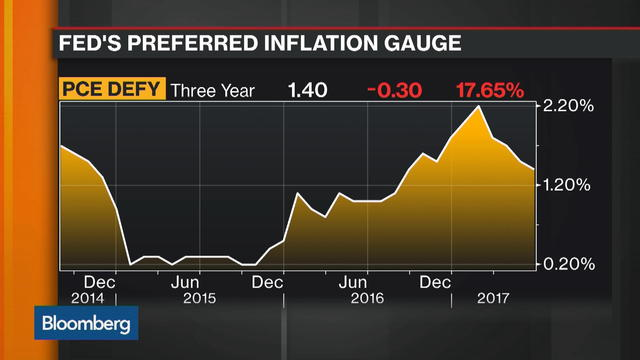 Goldman's Beinner Says Inflation Knocked Fed Off Path