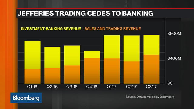 Investment Banking Revenue Saves Jefferies' 3Q