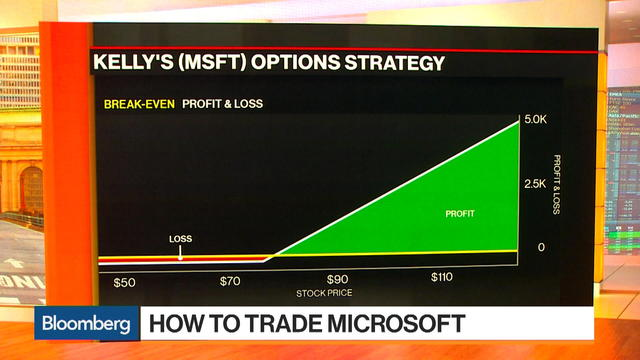 How to Trade Microsoft Ahead of Earnings