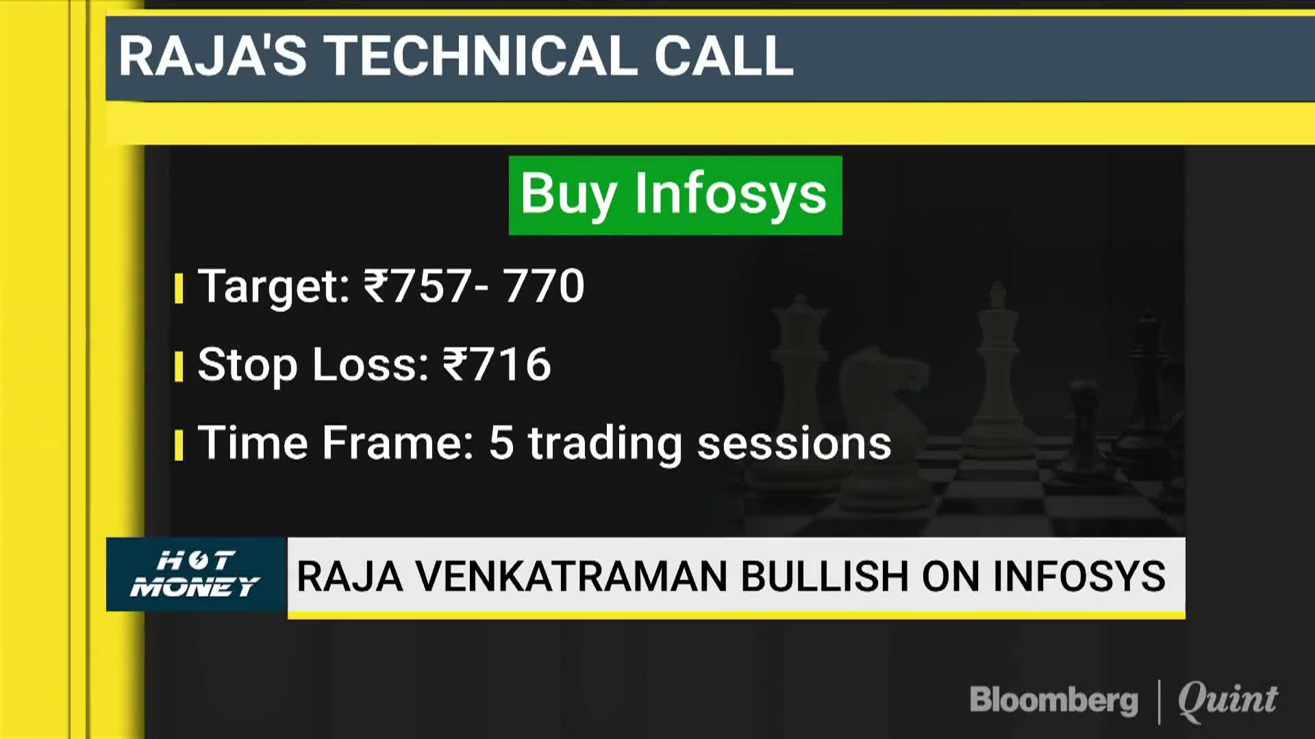 Rajas Technical View On Infosys