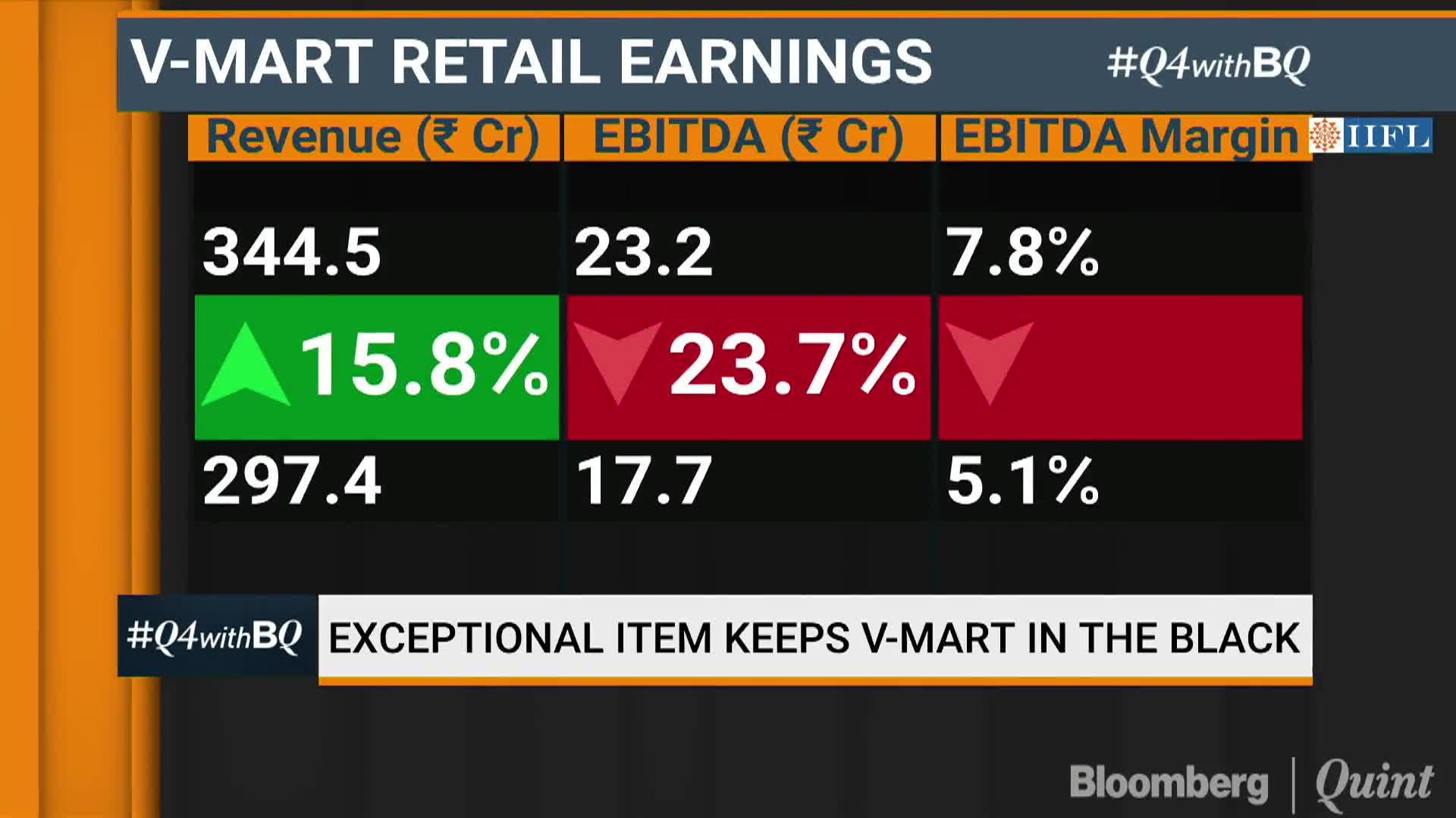 Expect Normalcy To Return Post Elections V Mart Retail