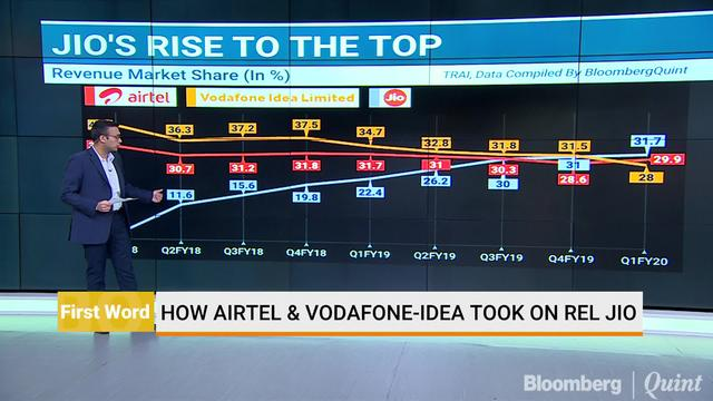 How Airtel Took Jio's Challenge On The Chin