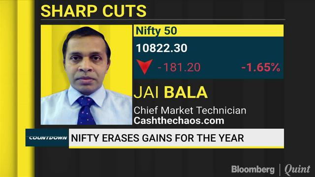 Jai Bala Expects Nifty To Fall Further This Expiry