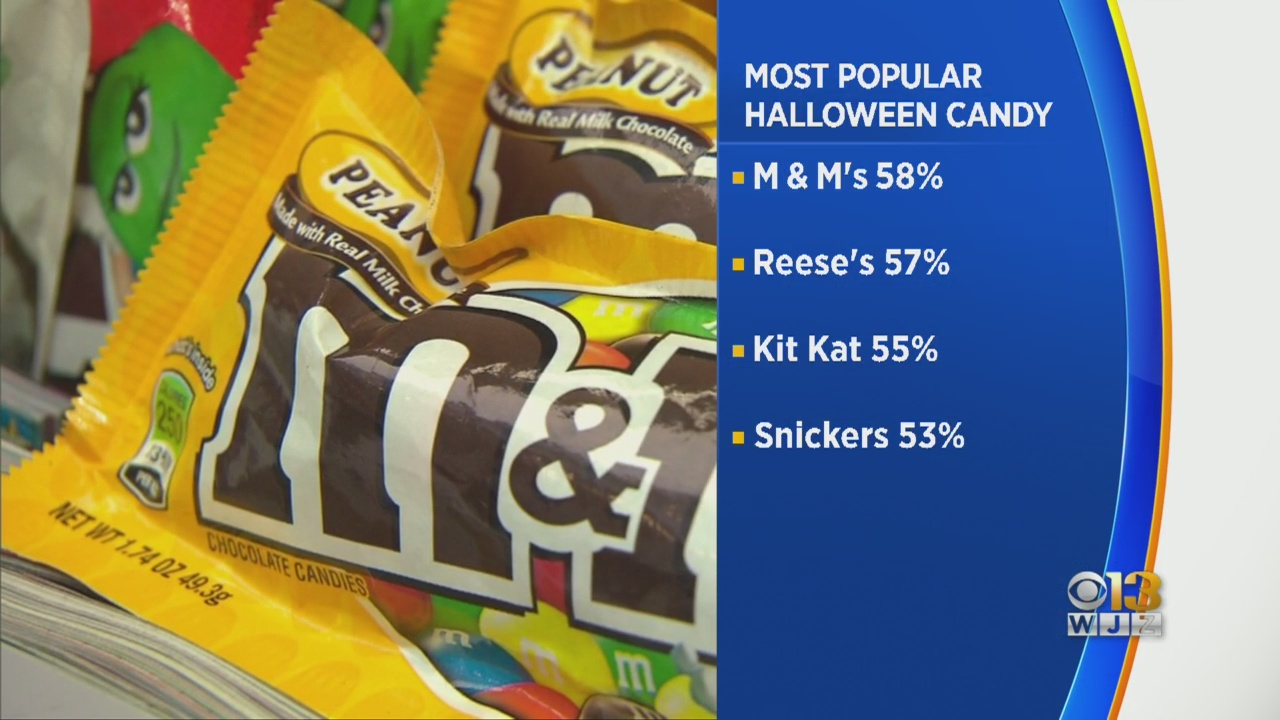 This is the most popular Halloween candy in the U.S.
