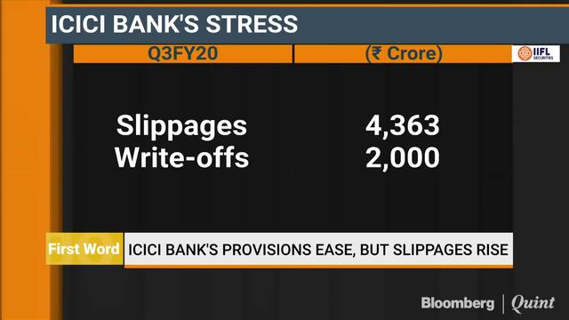 ICICI Bank's Provisions Ease But Slippages Rise in Q3