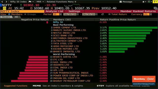 Sensex, Nifty Post Best Quarterly Advance Since 2009
